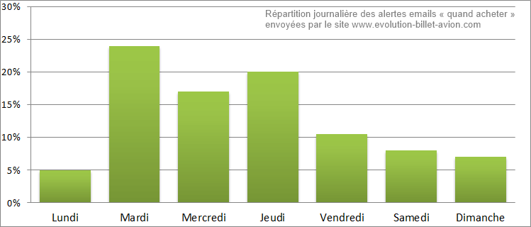 repartition alerte
