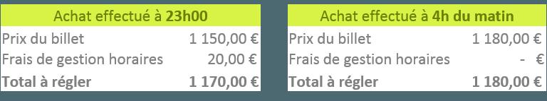 frais de réservation horaire compensé par la variation du prix du billet.