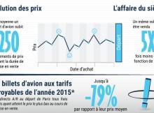 Illustration de l'infographie Algofly sur les billets d'avion les moins chers au monde rencontrés en 2015
